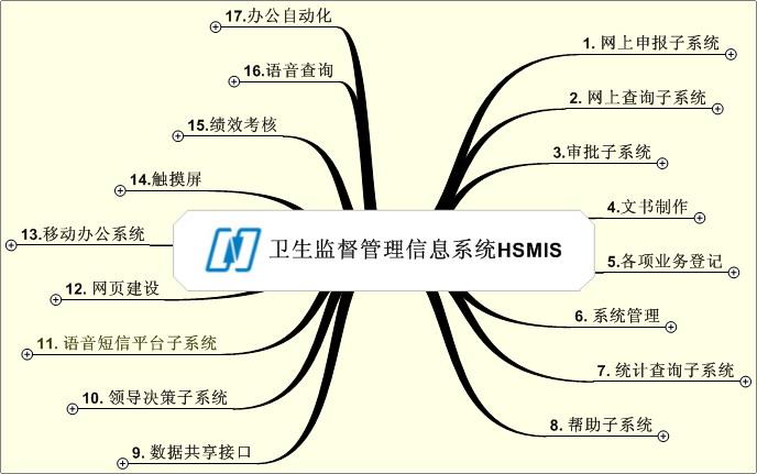 耐特信地市级卫生监督业务管理系统C/S版