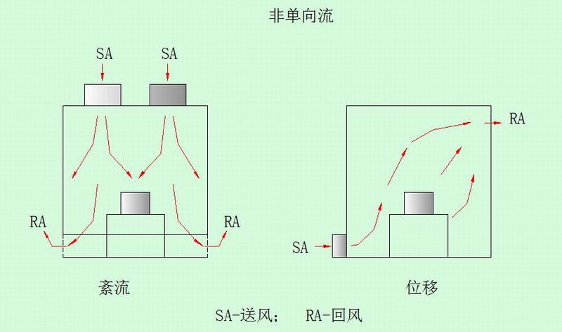 单向点动控制电路图装配