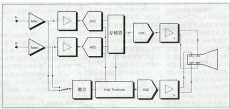 便携式示波器使用说明