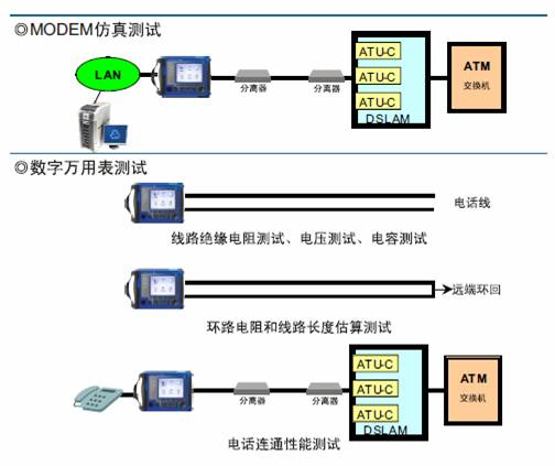 GT-701F型ADSL2测试仪(彩屏)