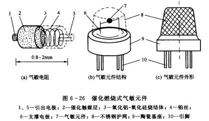 气体传感器的工作原理_气体传感器工作原理图