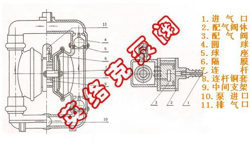 qby铝合金气动隔膜泵工作原理图片