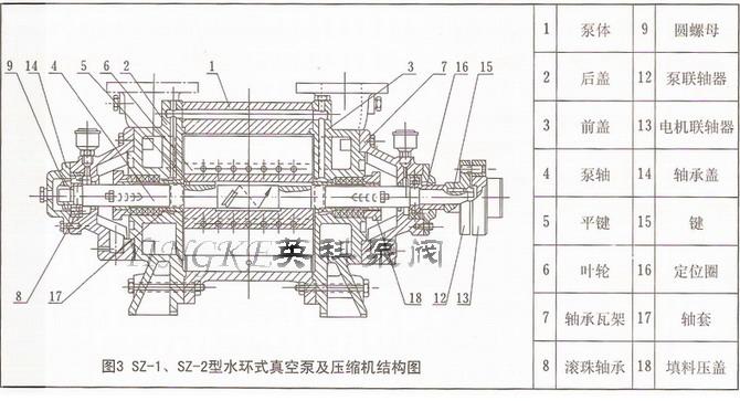sz-2水环式真空泵结构图