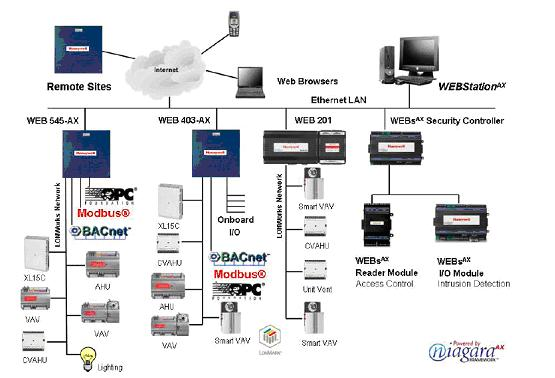 Honeywell 楼控系统 - Webs 楼宇控制系统 - bjlw_honeywell - 霍尼韦尔中国上等代理
