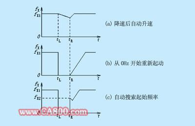 主电路的直流电压