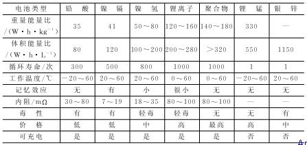 常用无线芯片主要参数比较