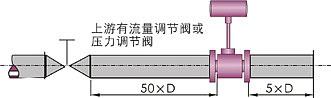 LUGB一体输出型涡街流量计