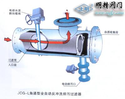 全自動反沖洗排污過濾器