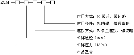 型號規格說明圖