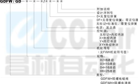 GDFW-02    GDFW-03   隔爆电磁换向阀