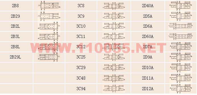AHD-G03-3C4-DC24V-DL AHD-G03-3C5-DC24V-DL 电磁切换阀