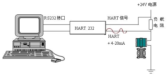差压传感器/变送器 sd3051系列电容式压力/差压变送