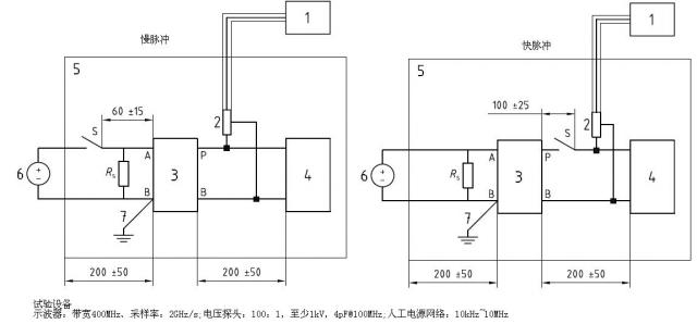 汽车电子emc标准概述(零部件)