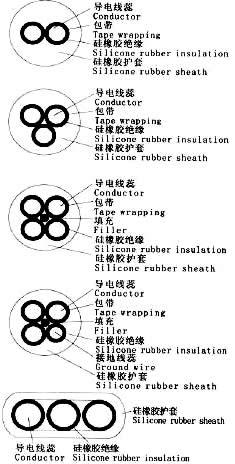 YGC,YGZ硅橡胶移动电缆