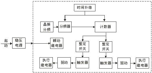 本继电器为静态型数字式时间继电器,采用进口cmos集成电路构成