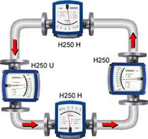 KROHNE 金属管流量计H250系列
