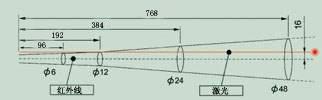 红外测温仪的D:S图