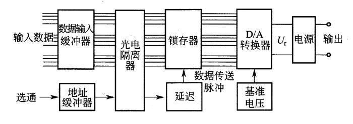 数字式程控电源结构框图