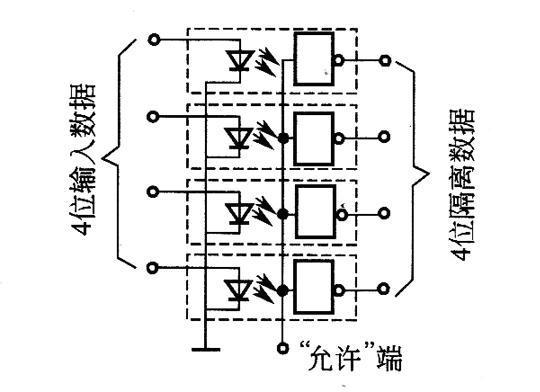 """光电隔离器:光电耦合器由于具有转换速度快、可靠性高以及隔离性能好等特点,所以,数字式程控电源中常用它来作为输人和输出之间的隔离。图5是电源中实际使用的光电隔离纛器的连接图(传递延迟约为60ns)。每当输人数据为逻篚辑1态时,发光二极管LED就在外壳内发光。只要""""允许""""端为高电平(地址缓冲器输出为高),与非门的输出就响应输人状态的变化。一旦出现数据传送脉冲,这些数据就传送到锁存器内。这里所述的传送脉冲由选通脉冲经过合适的延迟产生,因此,能够同时锁存所有需要寄存的数据位,而不必考虑输人"""