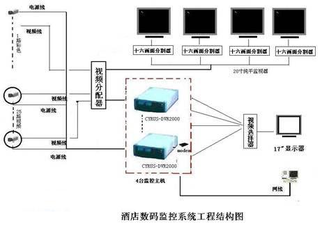 酒店数字监控系统设计方案