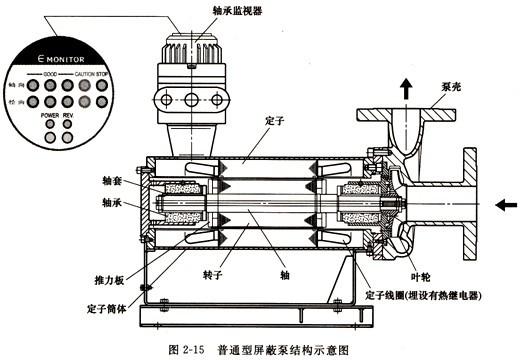 屏蔽泵的工作原理及类型