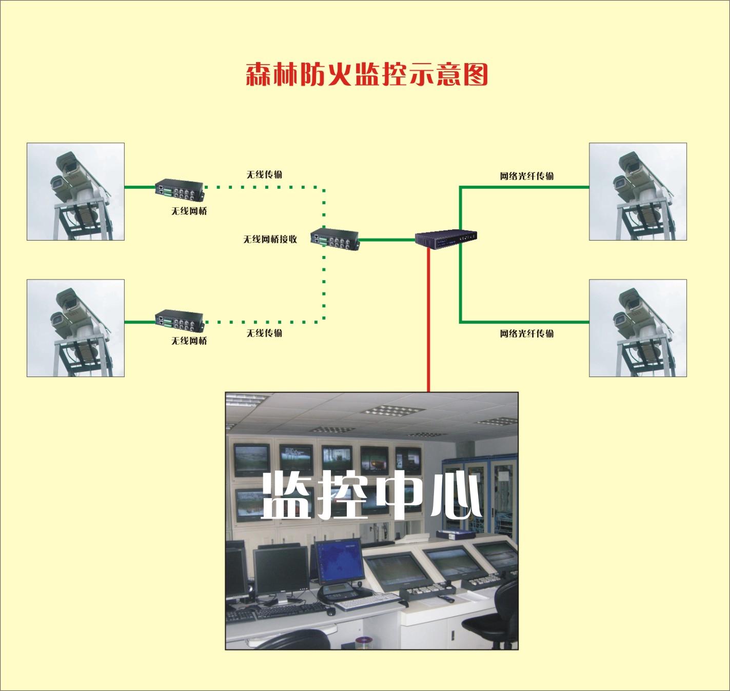 """系统可实现方案: """"Thermo红外热成像网络监控智能预警系统""""可实现以下三种监控模式: 1. 林区监控(适合单个林区使用):监控人员通过监控计算机连接森林防火局域网或森林防火系统广域网来对林区的红外监测器进行24小时自动实时监测和控制。 2. 区域监控中心(适合地市局对所辖多个林区同时监控):监控人员通过区域监控中心对森林红外防火监测器进行24小时监控。区域监控中心主要由监控服务器、监控数据库、海量数据存储设备、监控计算机等组成。一个区域监控中心可同时对多个林区的红外监测器进行"""
